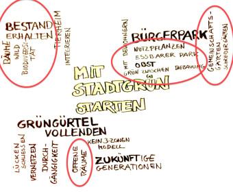 MitStadtgrünStarten_markiert
